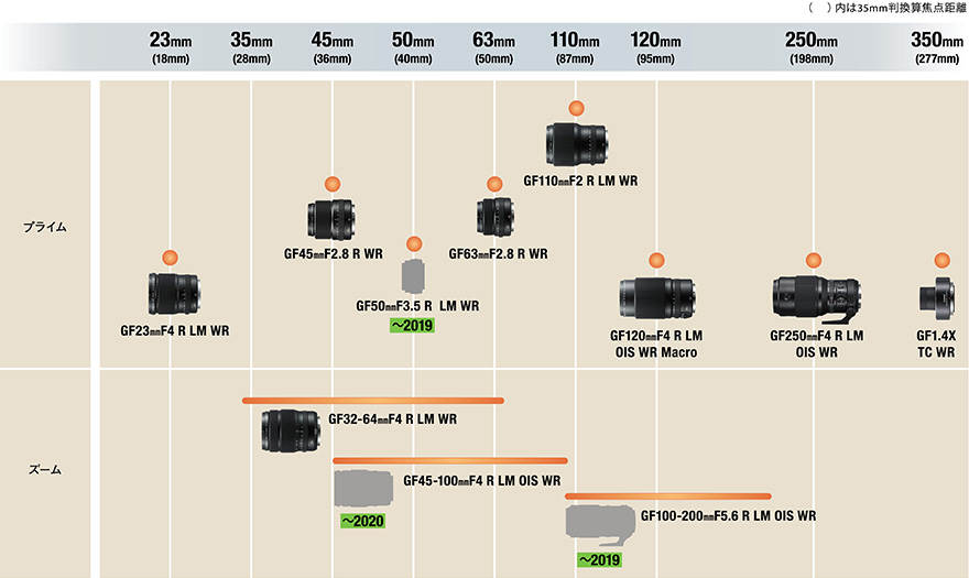 Fujifilm  GFX roadmap