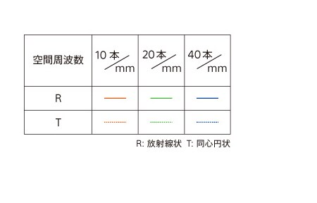 SONY Planar T* FE 50mm F1.4 ZA MTF