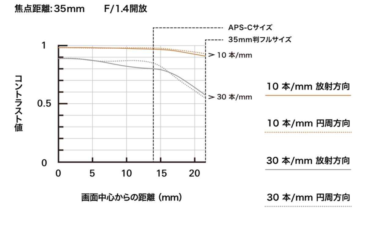タムロン 35㎜ MTF曲線
